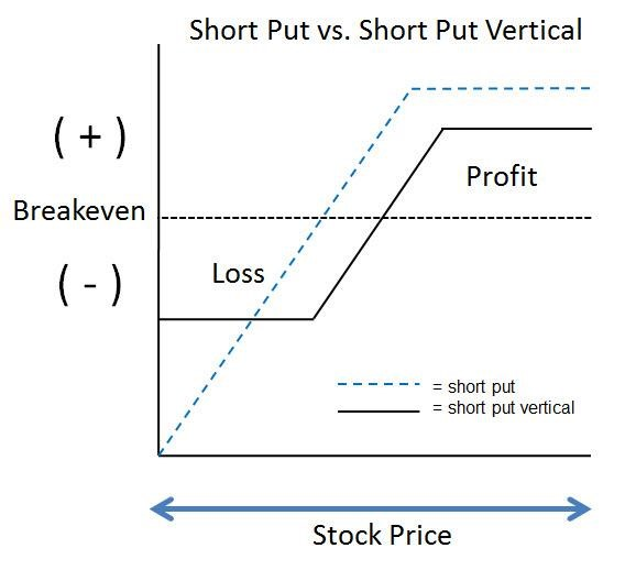 RISK CURVE OF SHORT PUT VS. BULL PUT (SHORT PUT VERTICAL) SPREAD