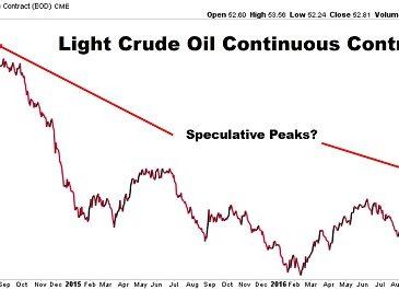 La spéculation haussière extrême à l'égard du pétrole, un signal d'avertissement?